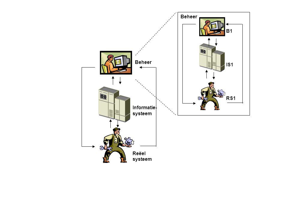 Beheer B1. Beheer. IS1. RS1. Informatie- systeem. Figuur 2.4 Recursiebeginsel bij het beheerparadigma (bron: Looijen, 2004)