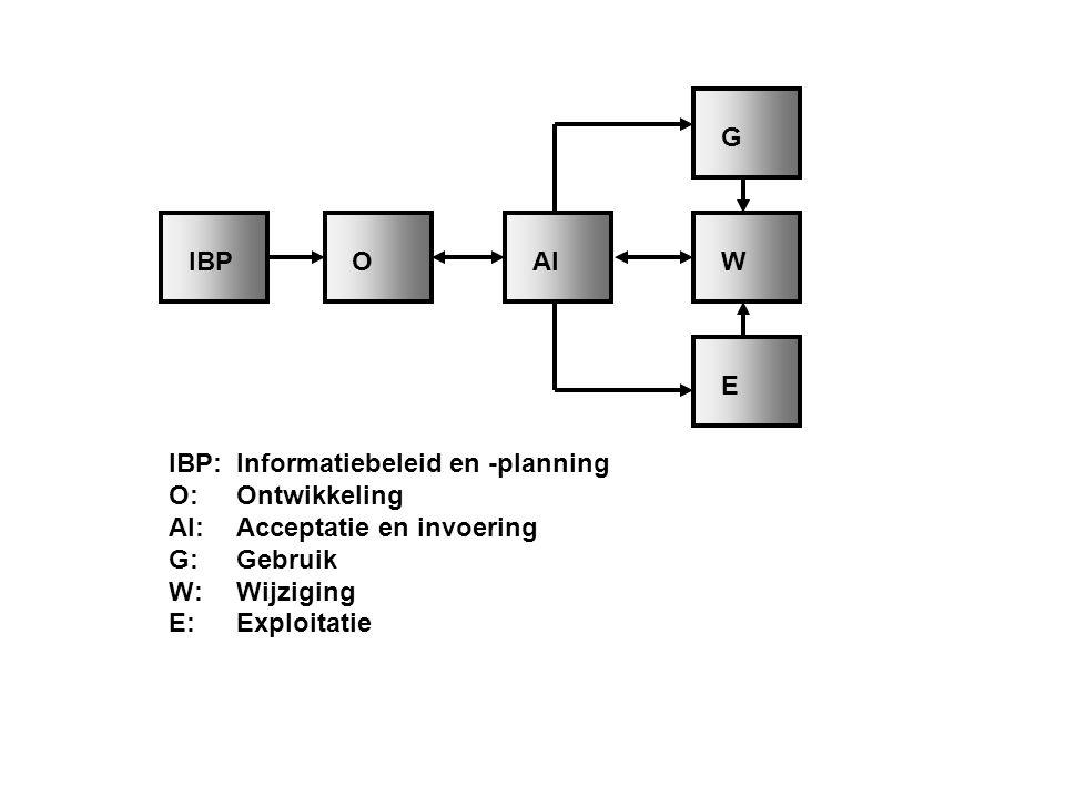 G Figuur 2.5 Het toestandenmodel (bron: Delen en Looijen, 1992 en Looijen, 2004 ) IBP. O. AI. W.