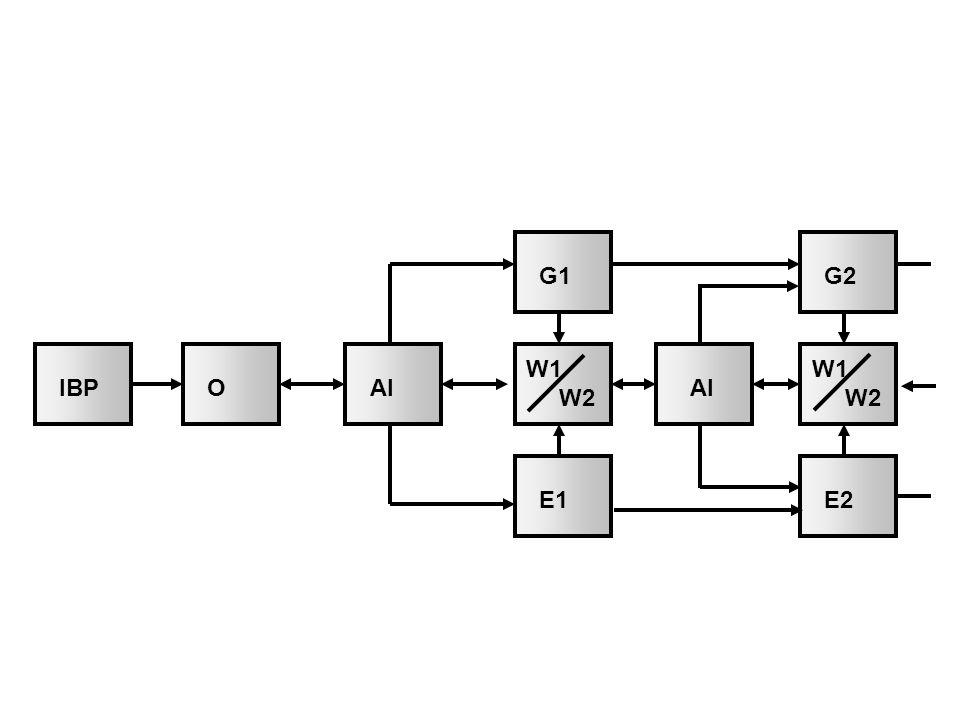 Figuur 2.6 Uitgebreid toestandenmodel (bron: Delen en Looijen, 1992 en Looijen, 2004)