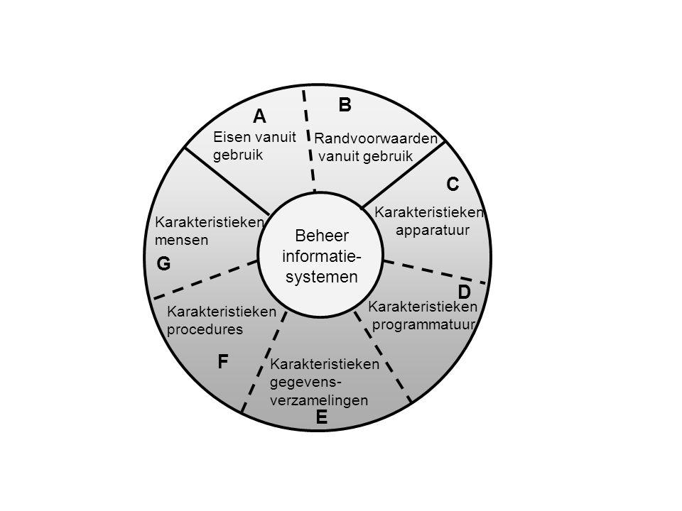 Beheer informatie- systemen