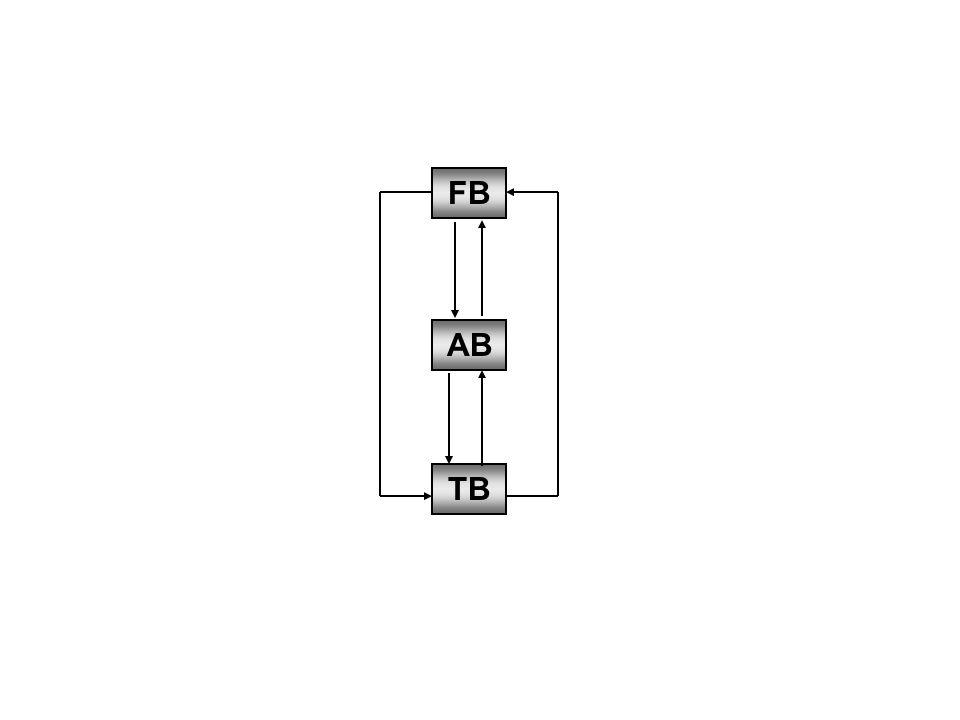 Figuur 3.7 De enkelvoudige samenhang tussen de drie beheervormen (bron: Looijen, 2004)