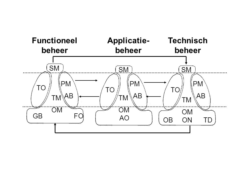 Functioneel beheer Applicatie- beheer Technisch beheer