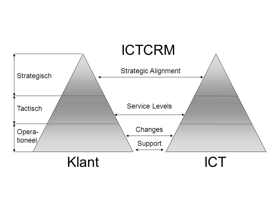 ICTCRM Klant ICT Strategic Alignment Strategisch Service Levels