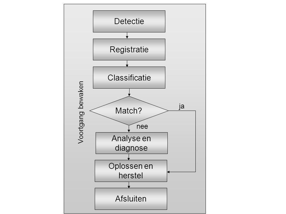 Detectie Registratie Classificatie Match Analyse en diagnose