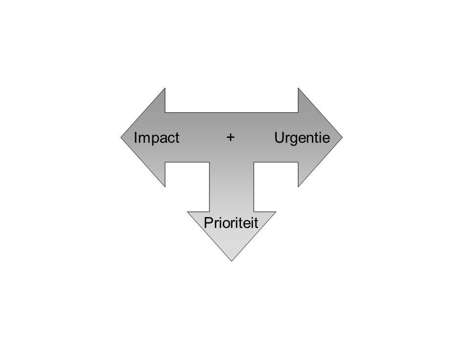 Figuur 7.2: Bepalen van de prioriteit van incidenten