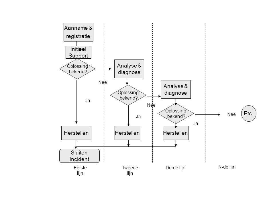 Figuur 7.4: Doorzetten van incidenten (bron: OGC, 2000)
