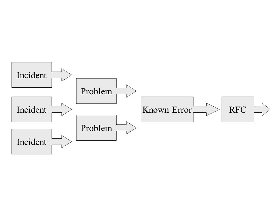 Incident Problem Incident Known Error RFC Problem Incident
