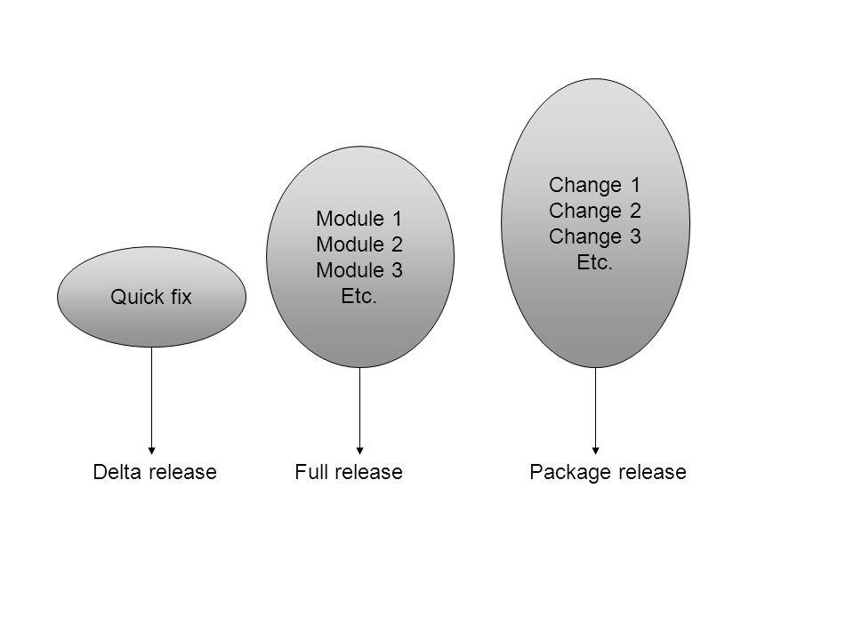 Change 1 Change 2 Change 3 Etc. Module 1 Module 2 Module 3 Etc.