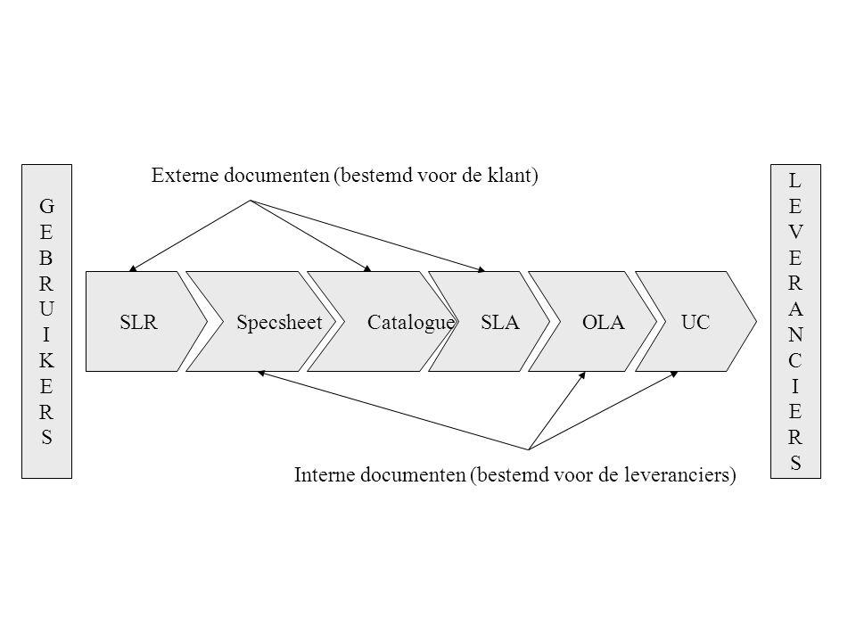 Externe documenten (bestemd voor de klant) G E B