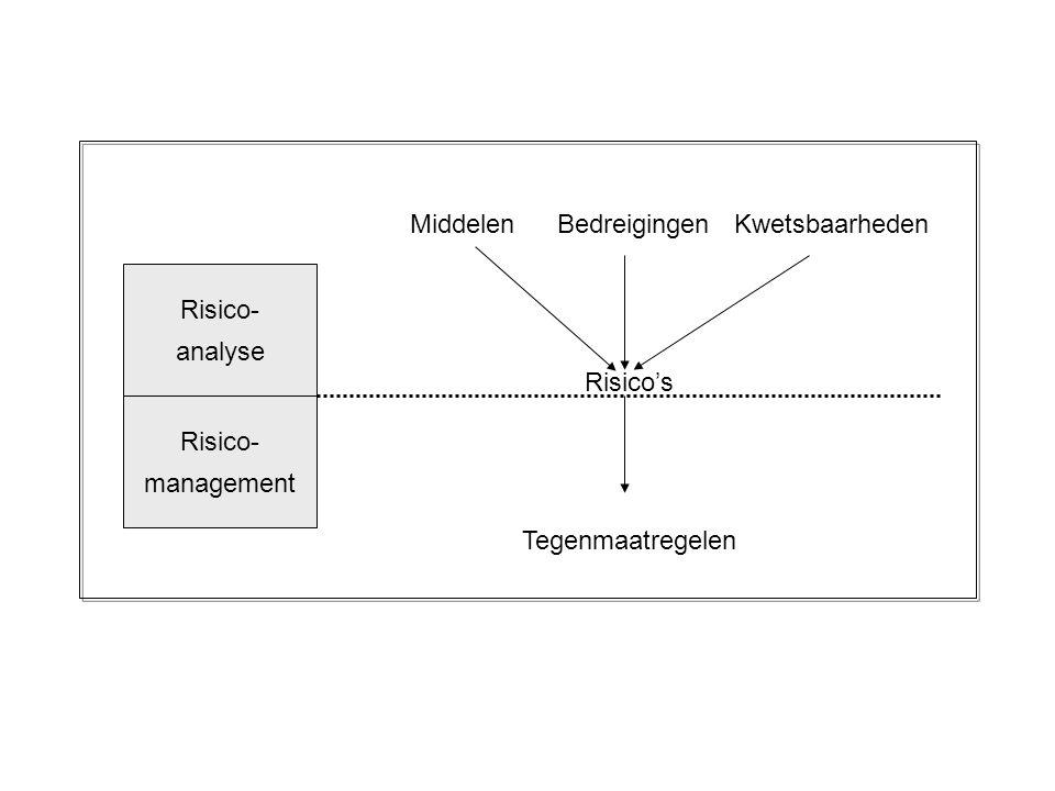 Middelen Bedreigingen Kwetsbaarheden Risico- analyse Risico's Risico-