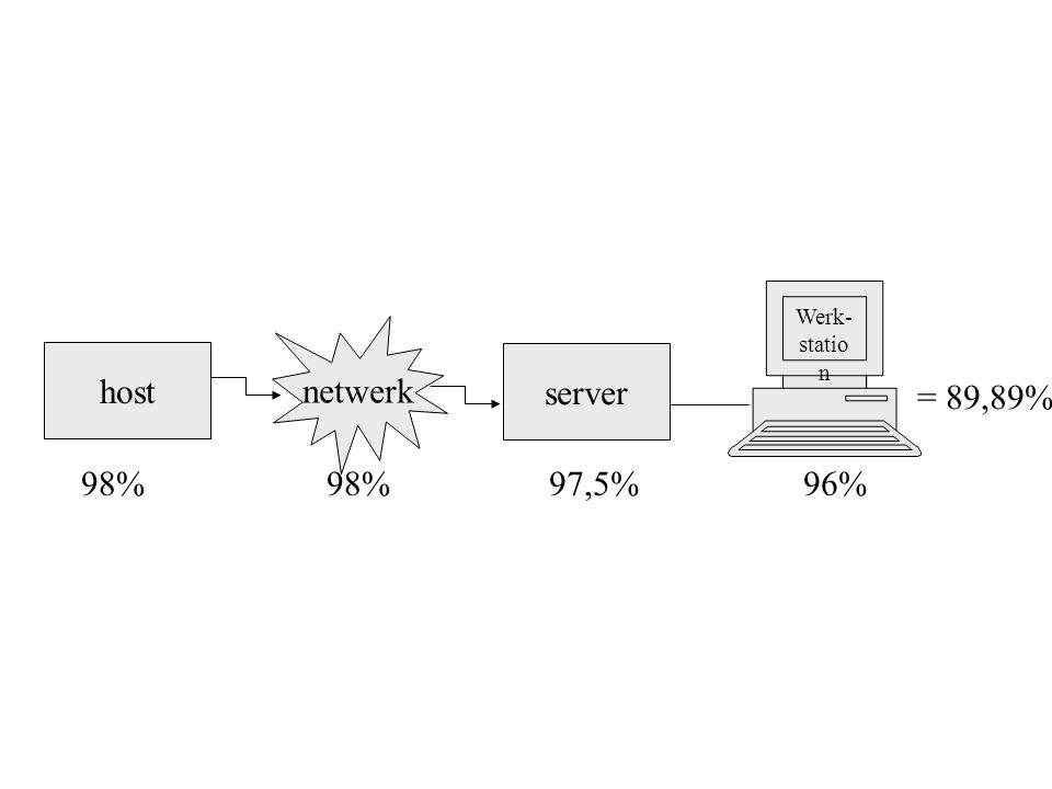netwerk host server = 89,89% 98% 98% 97,5% 96% Werk- station