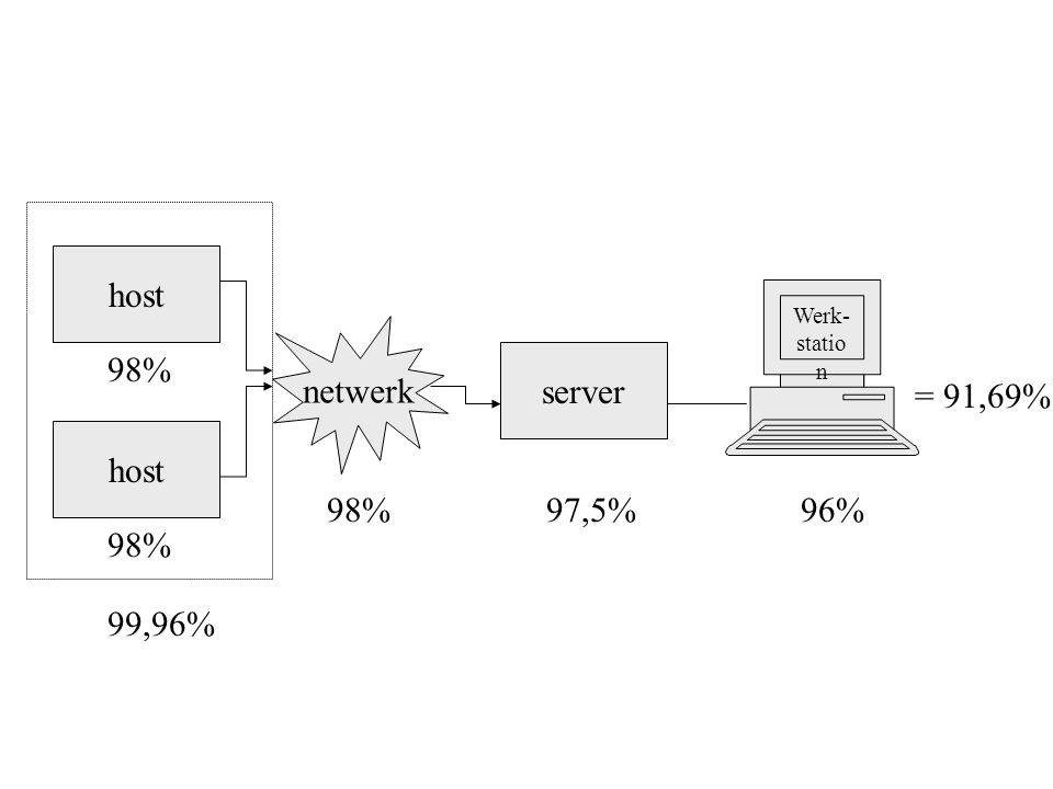 host netwerk 98% server = 91,69% host 98% 97,5% 96% 98% 99,96%