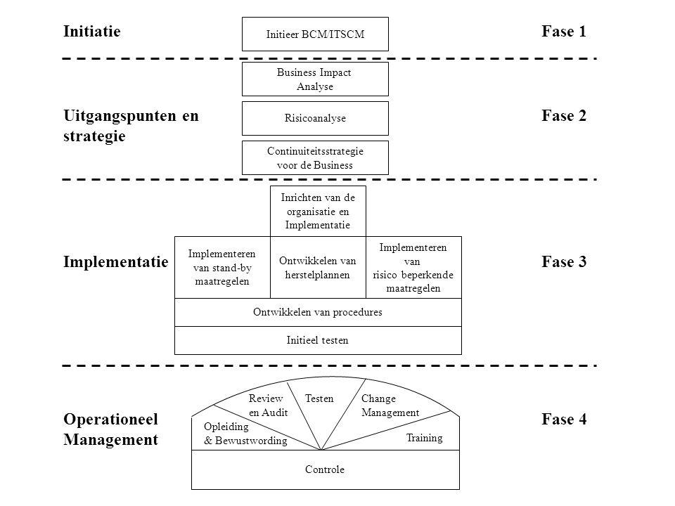 Uitgangspunten en strategie Fase 2