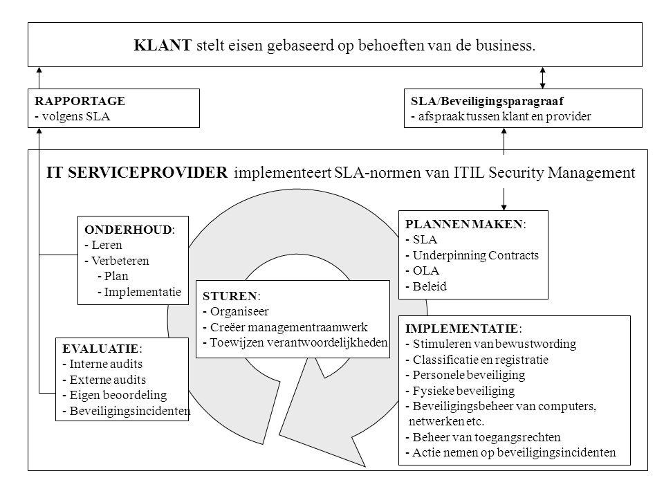 KLANT stelt eisen gebaseerd op behoeften van de business.