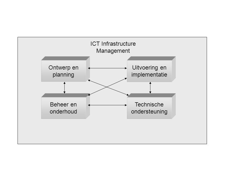 ICT Infrastructure Management