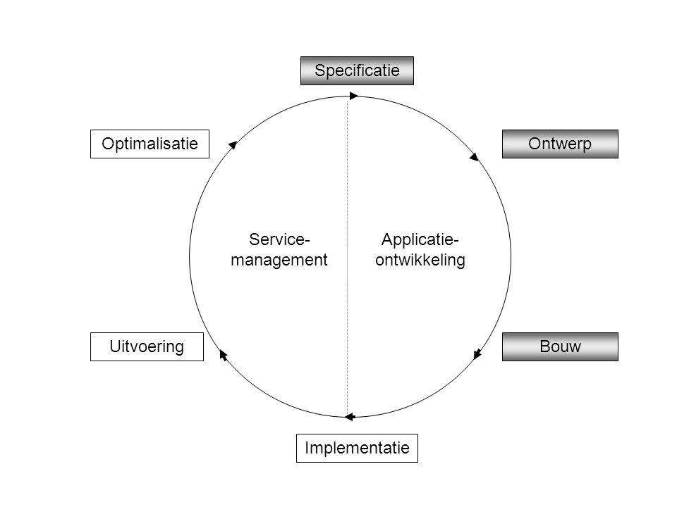 Applicatie- ontwikkeling