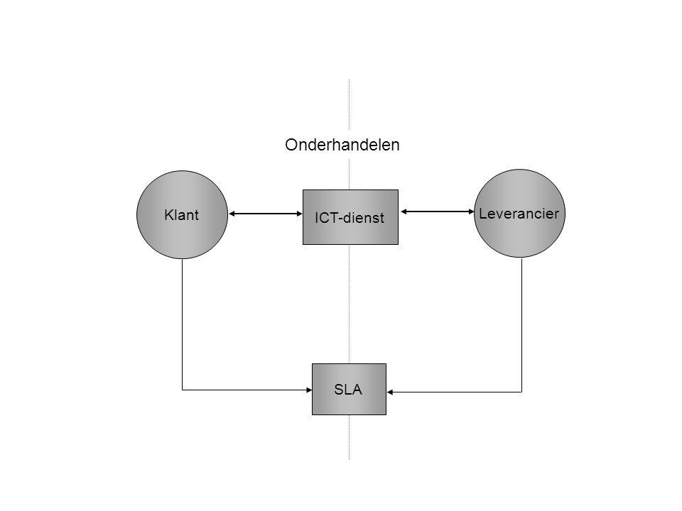 Onderhandelen Klant Leverancier ICT-dienst Figuur 19.3 Het SLA SLA