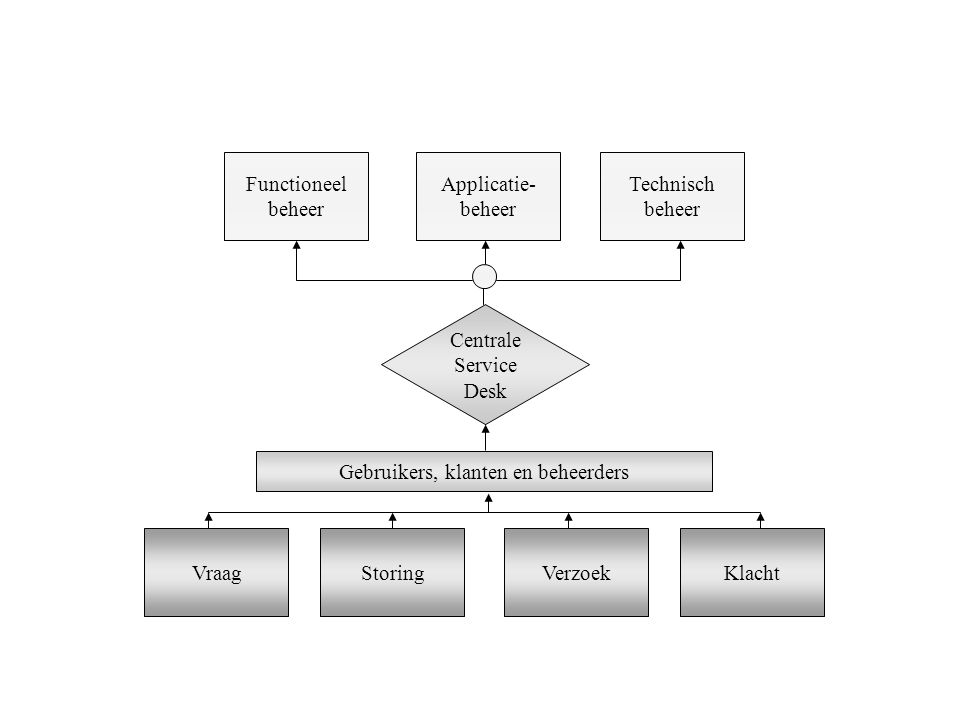 Gebruikers, klanten en beheerders
