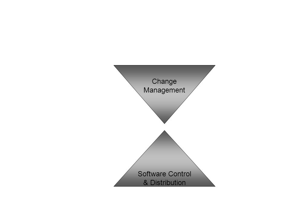 Software Control & Distribution