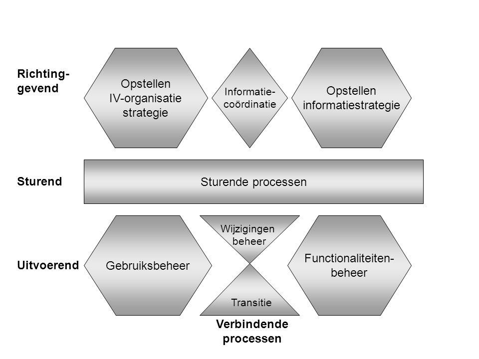 Verbindende processen