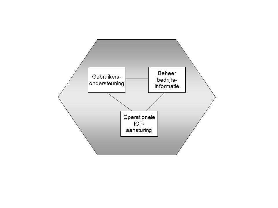 Gebruikers- ondersteuning Beheer bedrijfs- informatie
