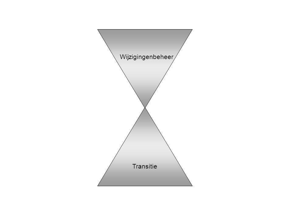 Wijzigingenbeheer Transitie Figuur 20.4 De verbindende processen