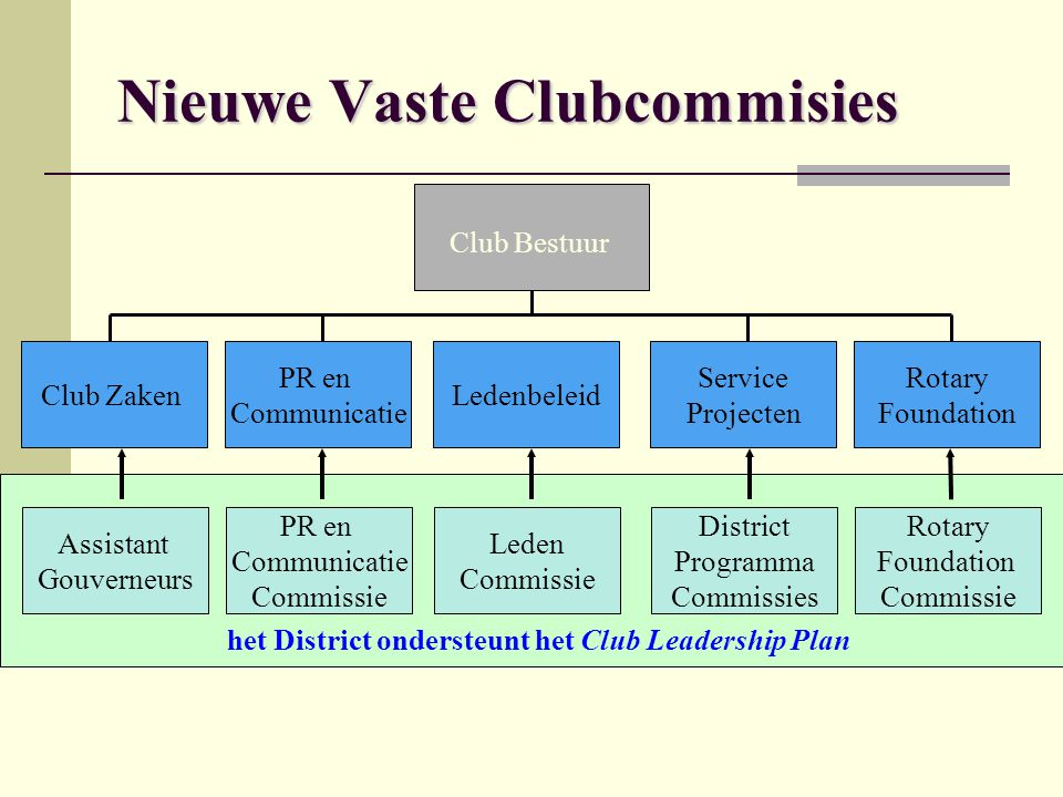 Nieuwe Vaste Clubcommisies