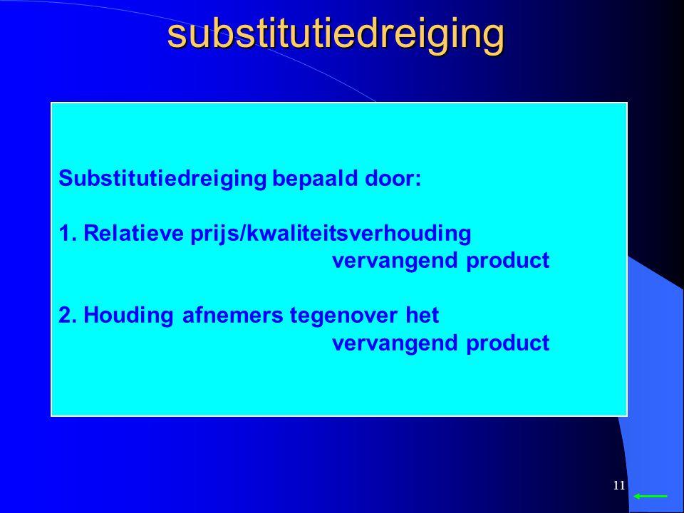 substitutiedreiging Substitutiedreiging bepaald door: