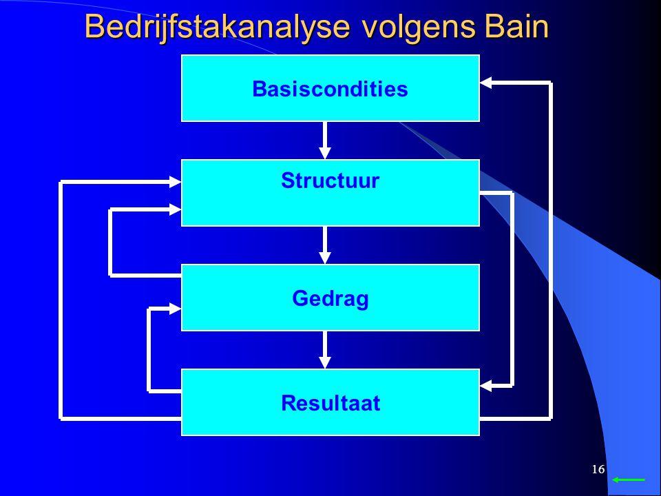 Bedrijfstakanalyse volgens Bain