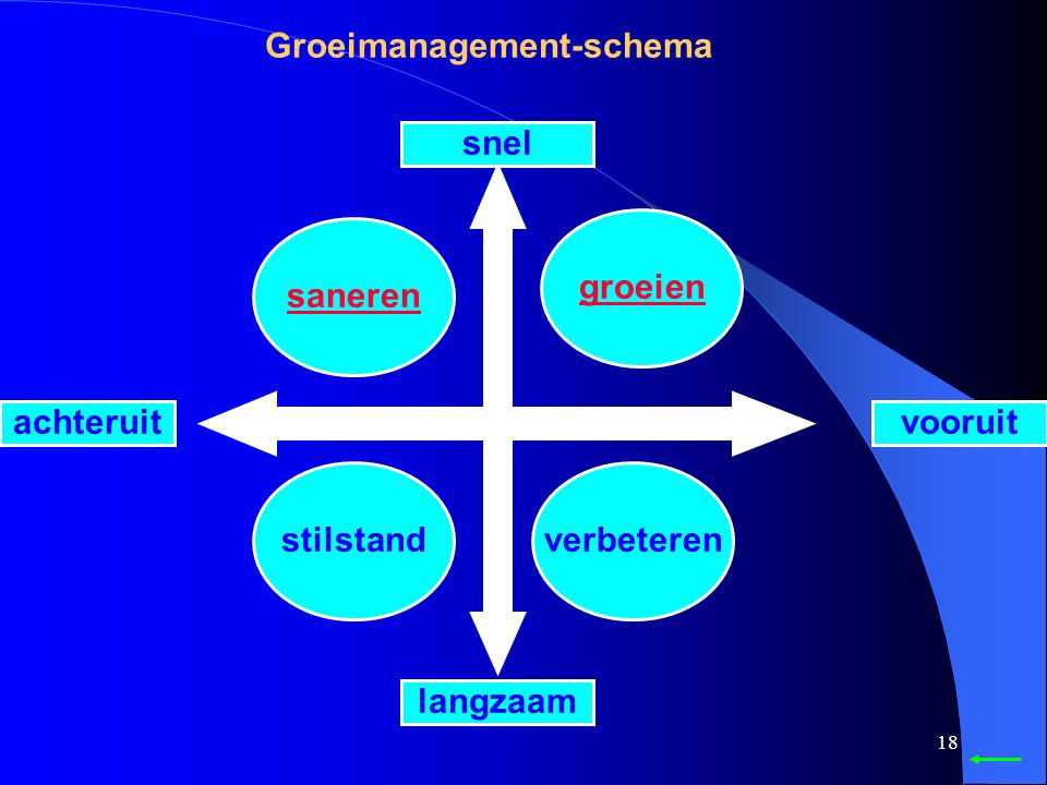 Groeimanagement-schema