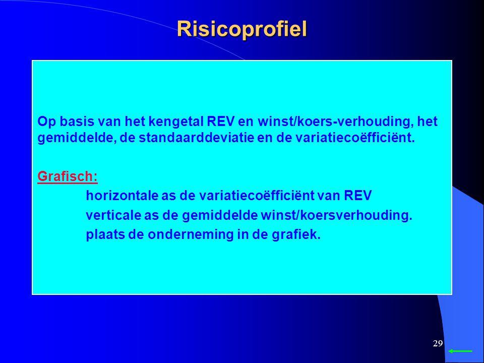 Risicoprofiel Op basis van het kengetal REV en winst/koers-verhouding, het gemiddelde, de standaarddeviatie en de variatiecoëfficiënt.