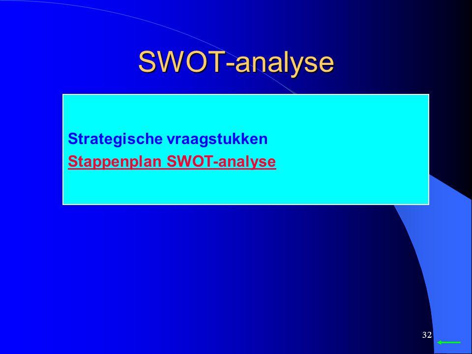 SWOT-analyse Strategische vraagstukken Stappenplan SWOT-analyse