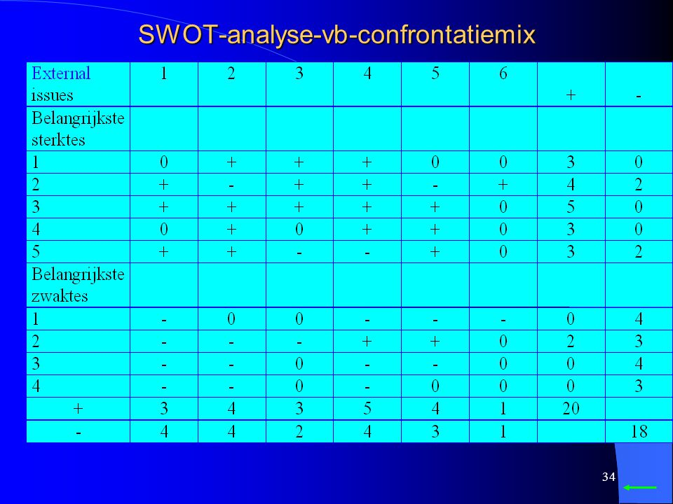 SWOT-analyse-vb-confrontatiemix