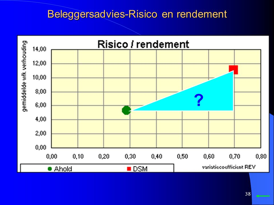Beleggersadvies-Risico en rendement