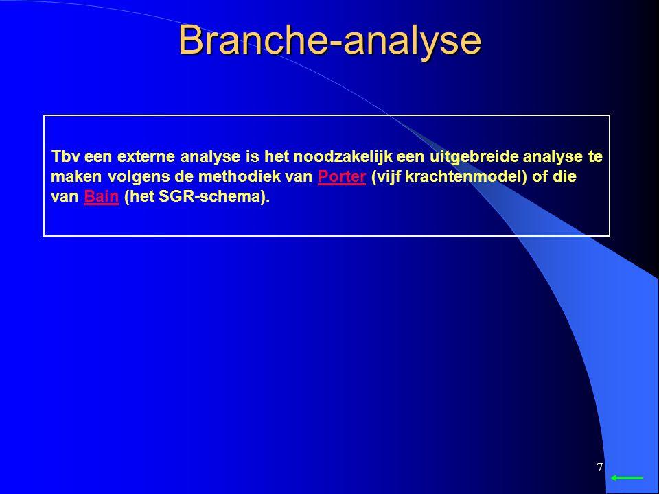 Branche-analyse