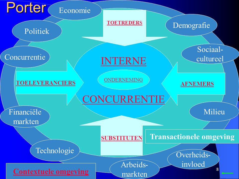 Transactionele omgeving