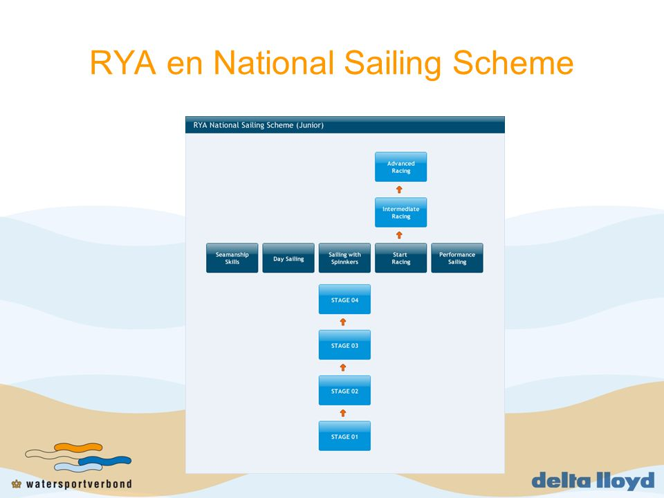RYA en National Sailing Scheme