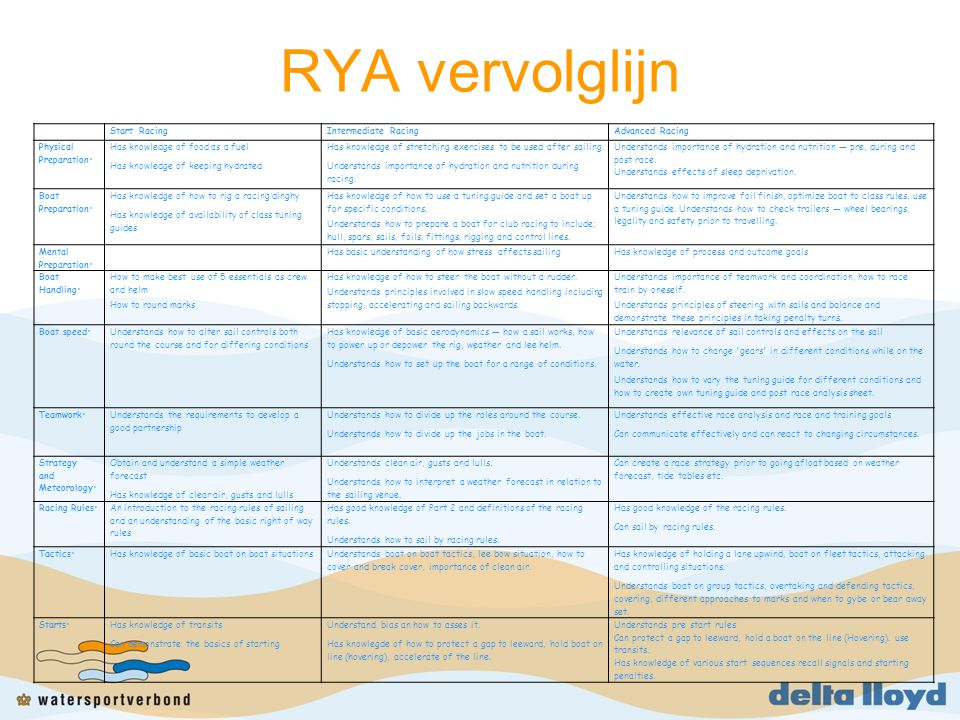 RYA vervolglijn Start Racing Intermediate Racing Advanced Racing