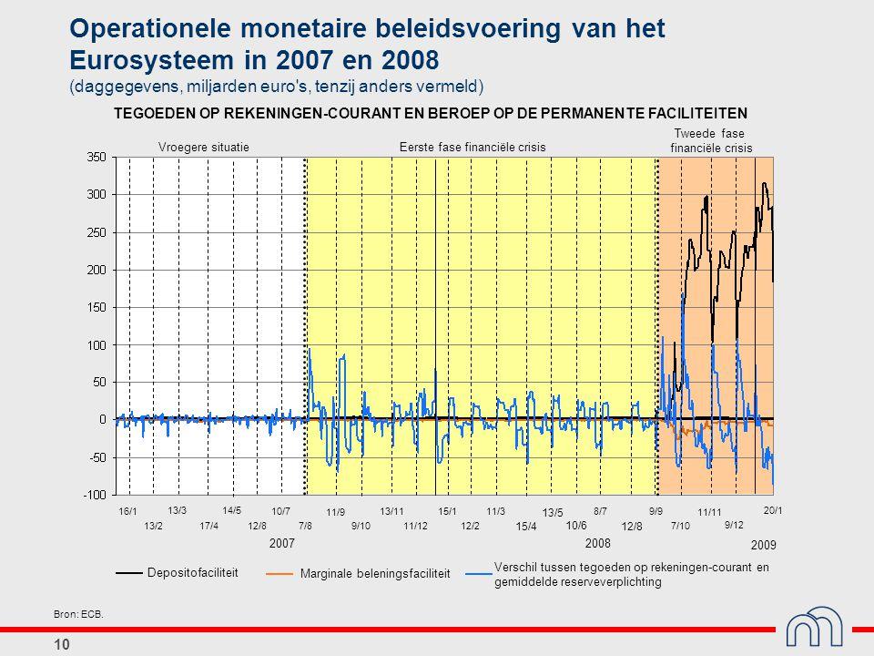 Operationele monetaire beleidsvoering van het Eurosysteem in 2007 en 2008 (daggegevens, miljarden euro s, tenzij anders vermeld)