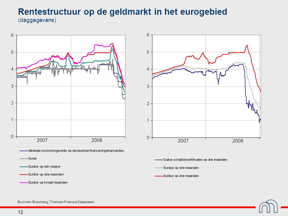 Rentestructuur op de geldmarkt in het eurogebied (daggegevens)