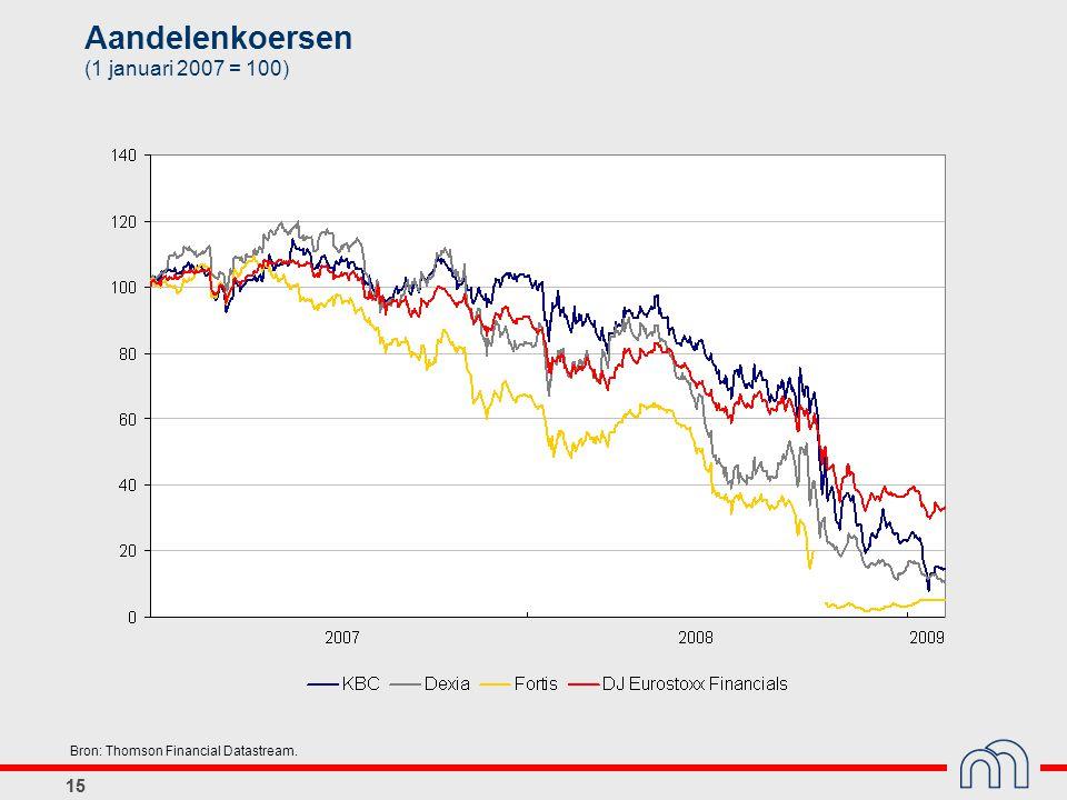 Aandelenkoersen (1 januari 2007 = 100)