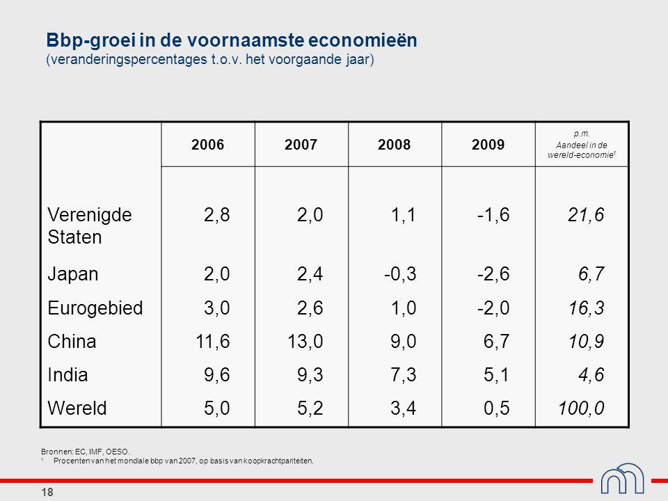 Aandeel in de wereld-economie1