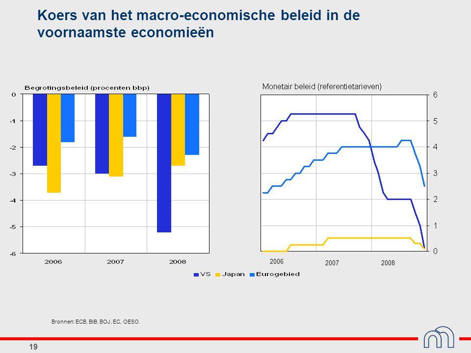 Koers van het macro-economische beleid in de voornaamste economieën