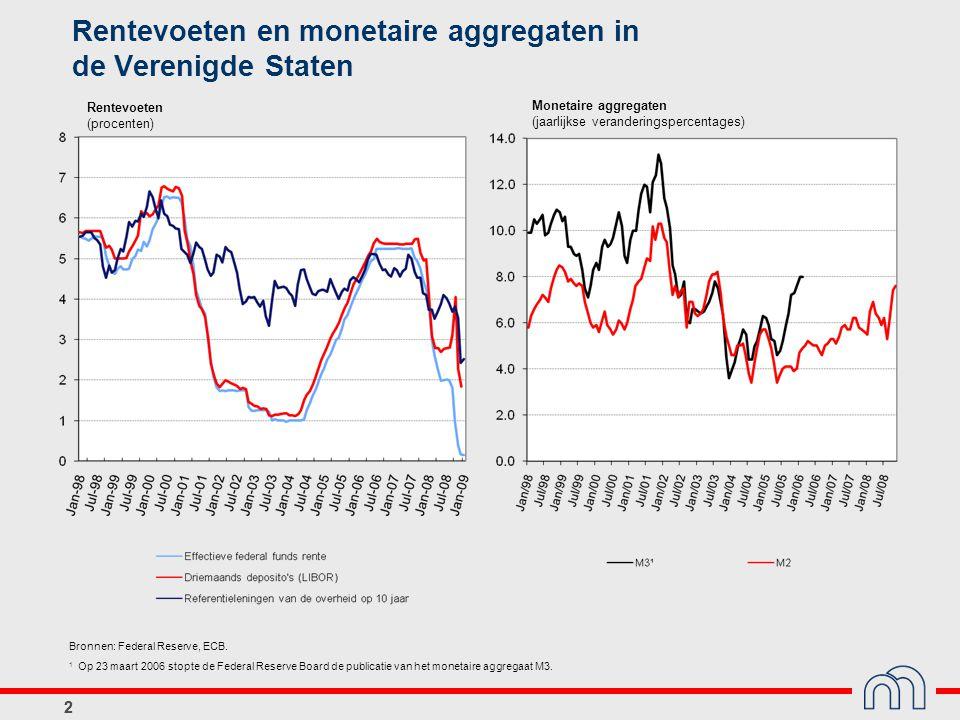 Rentevoeten en monetaire aggregaten in de Verenigde Staten