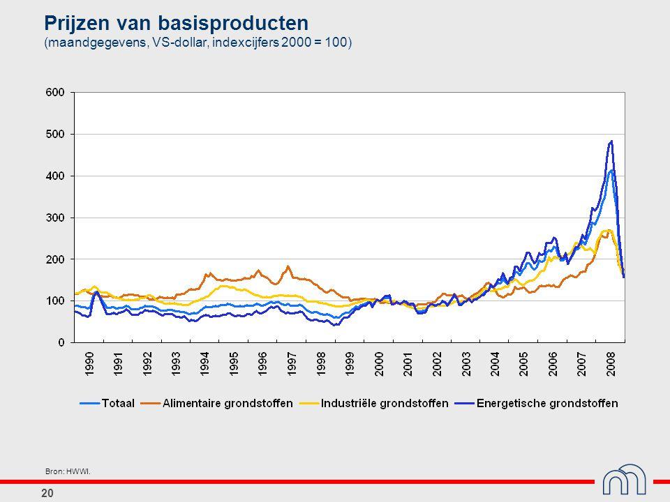 Prijzen van basisproducten (maandgegevens, VS-dollar, indexcijfers 2000 = 100)