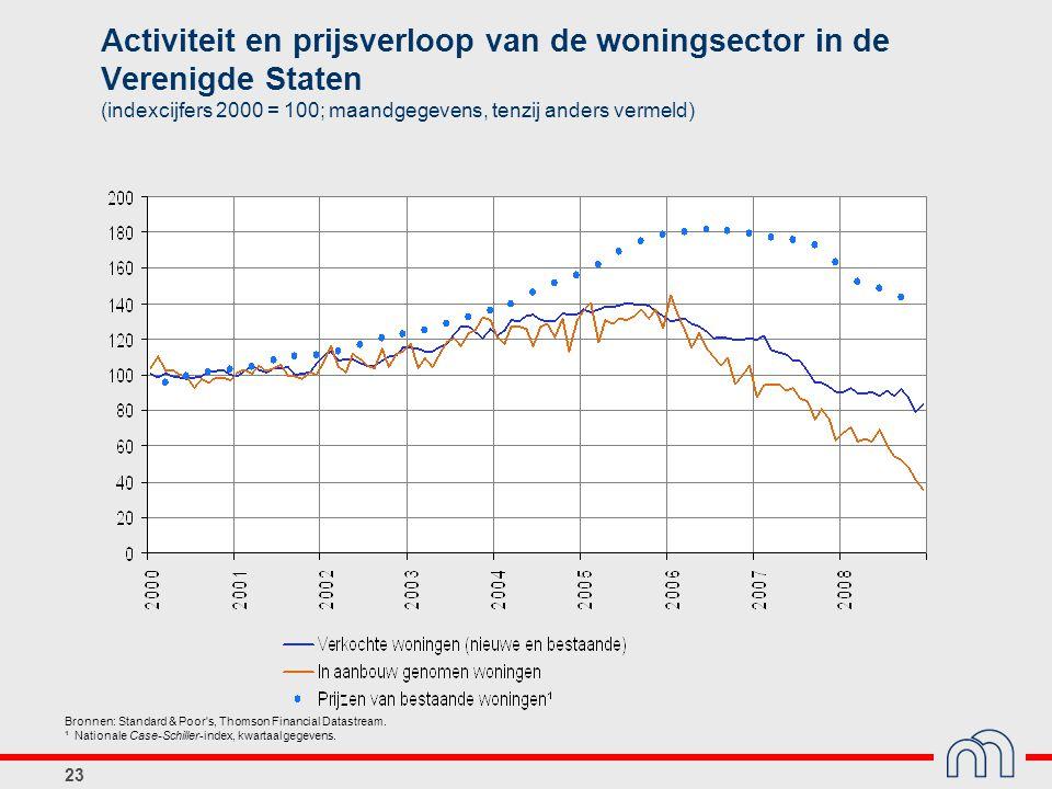 Activiteit en prijsverloop van de woningsector in de Verenigde Staten (indexcijfers 2000 = 100; maandgegevens, tenzij anders vermeld)