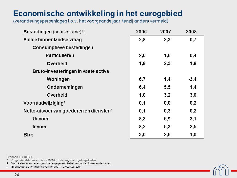 Economische ontwikkeling in het eurogebied (veranderingspercentages t