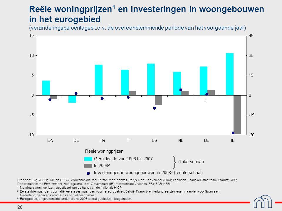Reële woningprijzen1 en investeringen in woongebouwen in het eurogebied (veranderingspercentages t.o.v. de overeenstemmende periode van het voorgaande jaar)