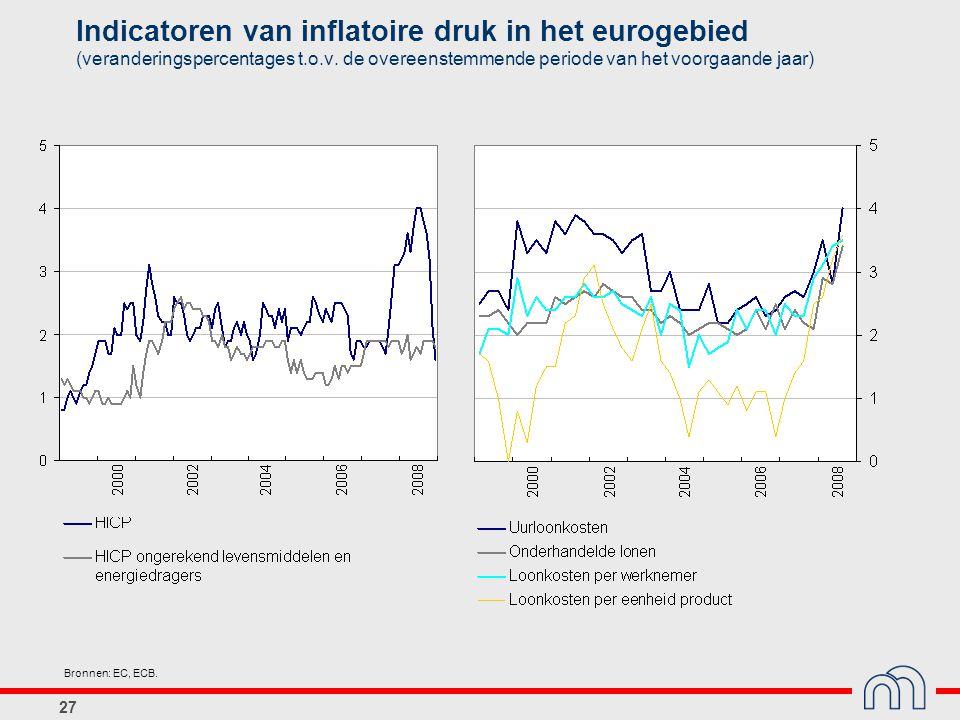 Indicatoren van inflatoire druk in het eurogebied (veranderingspercentages t.o.v. de overeenstemmende periode van het voorgaande jaar)