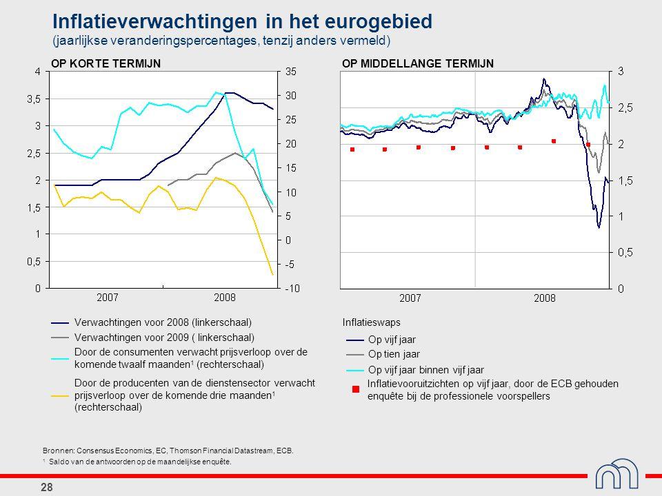 Inflatieverwachtingen in het eurogebied (jaarlijkse veranderingspercentages, tenzij anders vermeld)